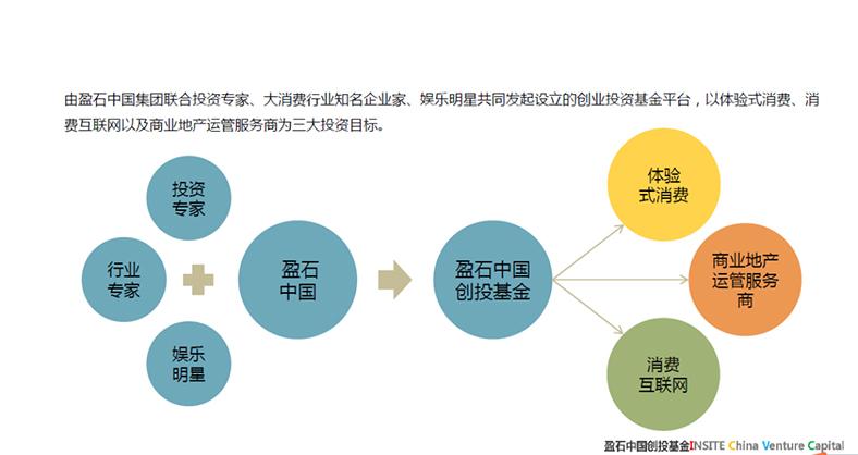 创业投资基金平台